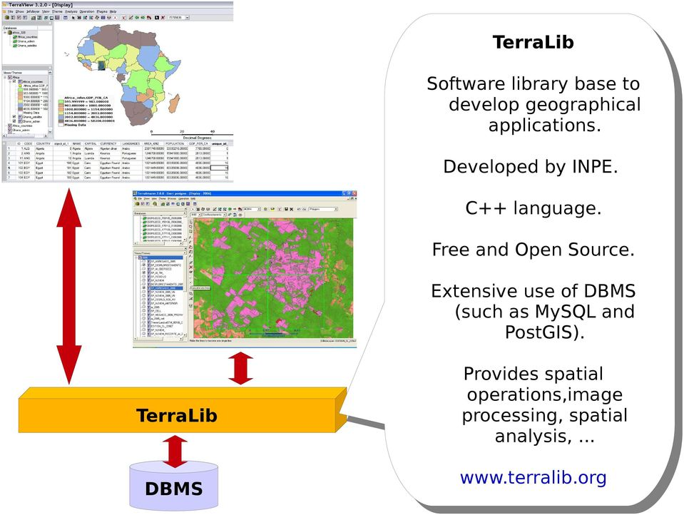 Extensive use of DBMS (such as MySQL and PostGIS).