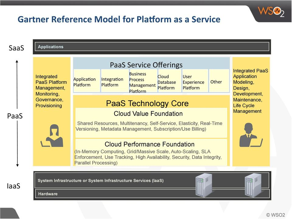 Real-Time Versioning, Metadata Management, Subscription/Use Billing) Integrated PaaS Application Modeling, Design, Development, Maintenance, Life Cycle Management Cloud Performance Foundation