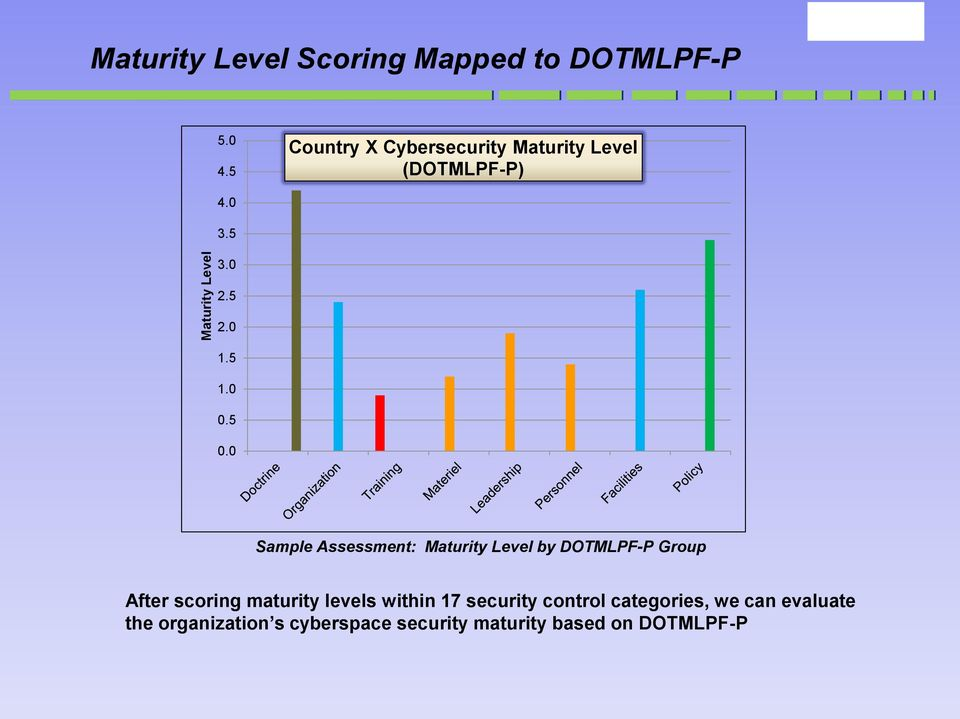 0 Sample Assessment: Maturity Level by DOTMLPF-P Group After scoring maturity levels