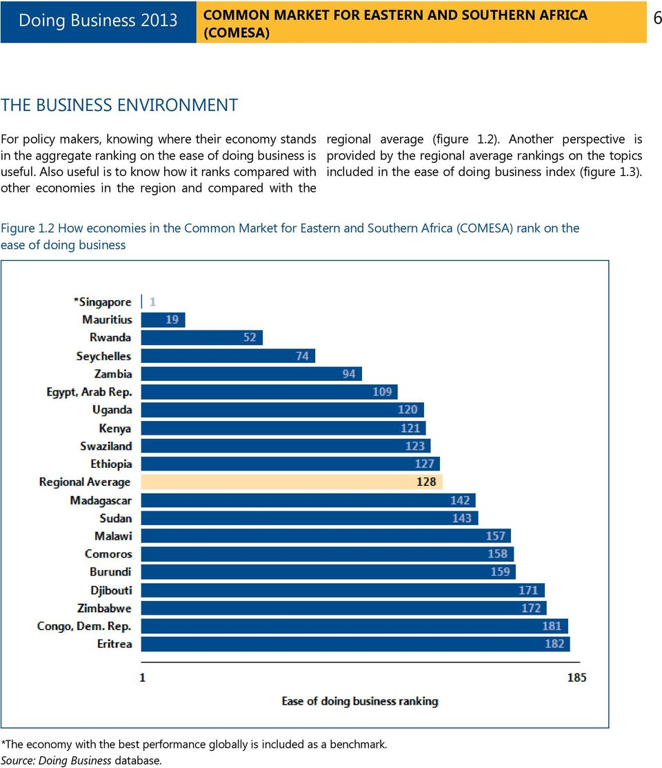 Another perspective is provided by the regional average rankings on the topics included in the ease of doing business index (figure 1.3). Figure 1.