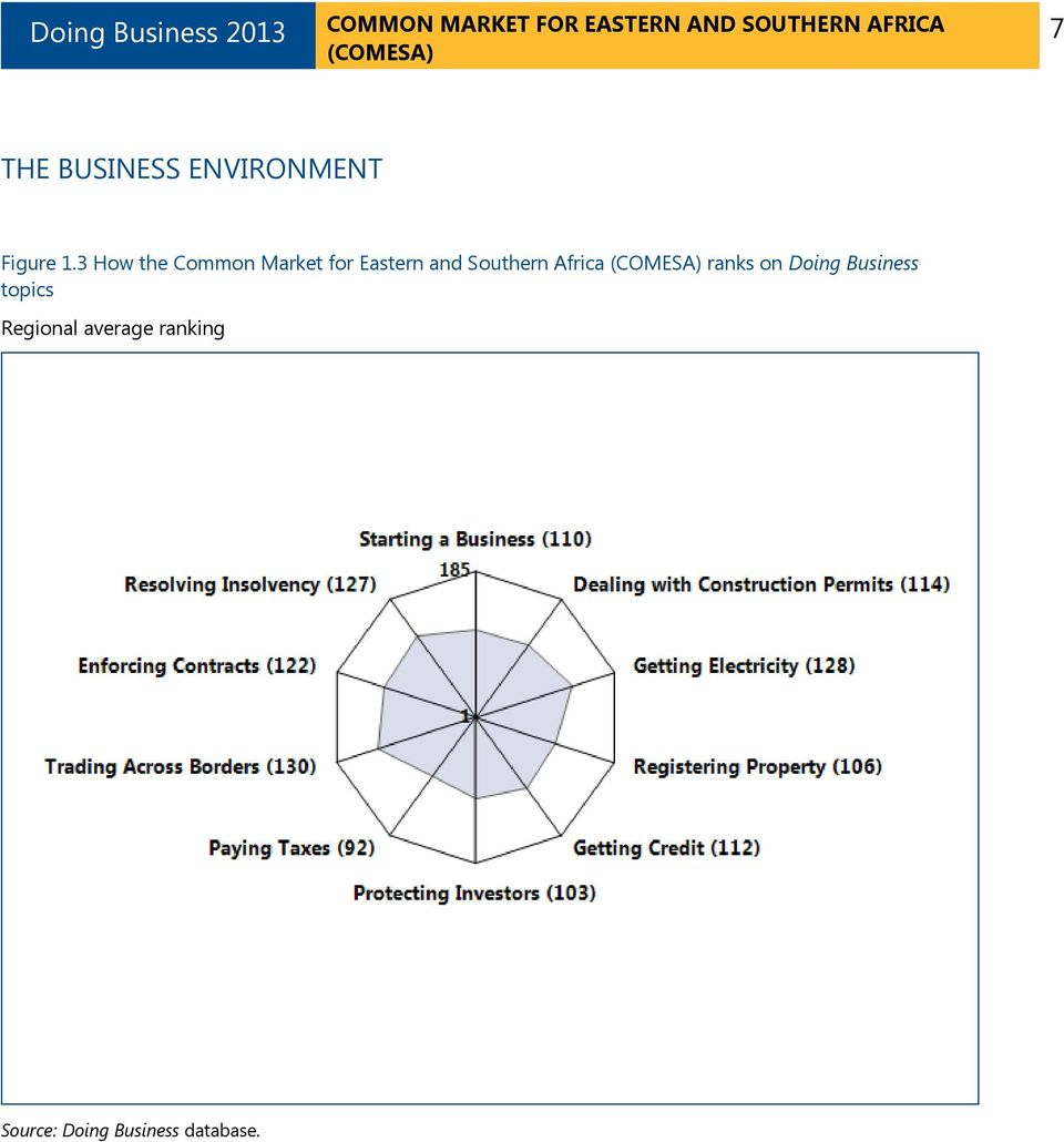Southern Africa ranks on Doing Business