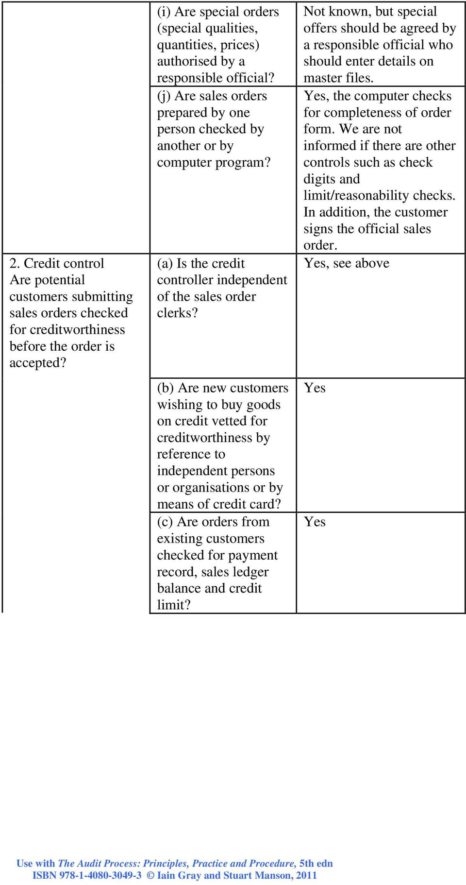 (a) Is the credit controller independent of the sales order clerks?