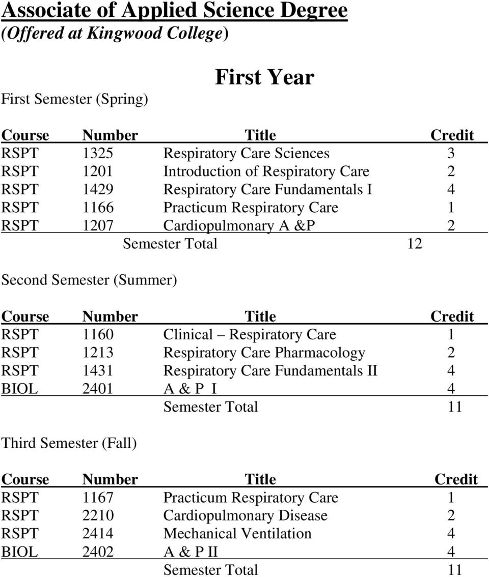 (Summer) RSPT 1160 Clinical Respiratory Care 1 RSPT 1213 Respiratory Care Pharmacology 2 RSPT 1431 Respiratory Care Fundamentals II 4 BIOL 2401 A & P I 4 Semester Total
