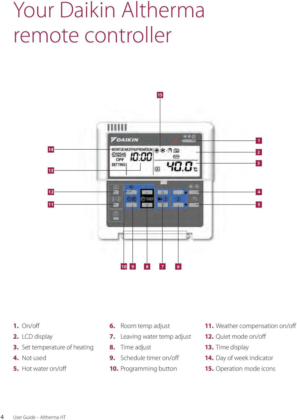 Quiet mode on/off 3. Set temperature of heating 8. Time adjust 13. Time display 4. Not used 9.