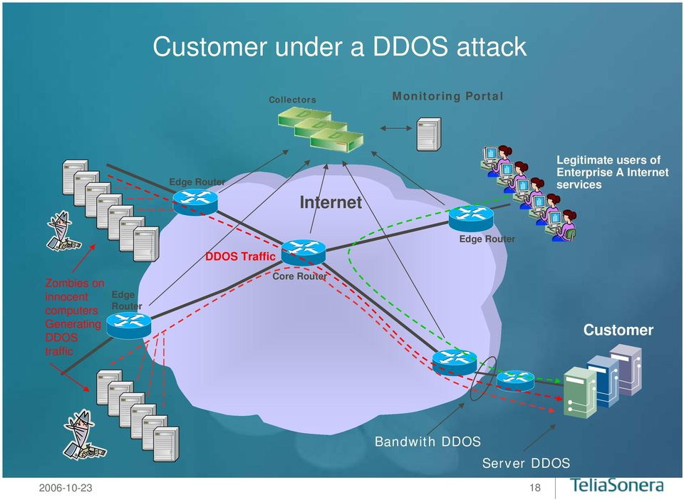 Traffic Edge Router Zombies on innocent computers Generating DDOS