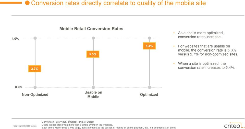 4%. 0.0% Non-Optimized Usable on Mobile Optimized Conversion Rate = (No. of Sales) / (No.