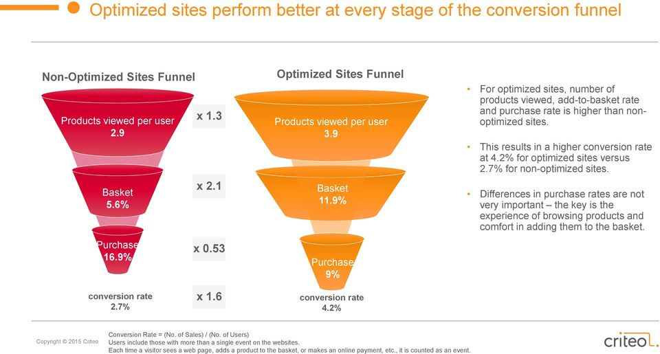 This results in a higher conversion rate at 4.2% for optimized sites versus 2.7% for non-optimized sites.