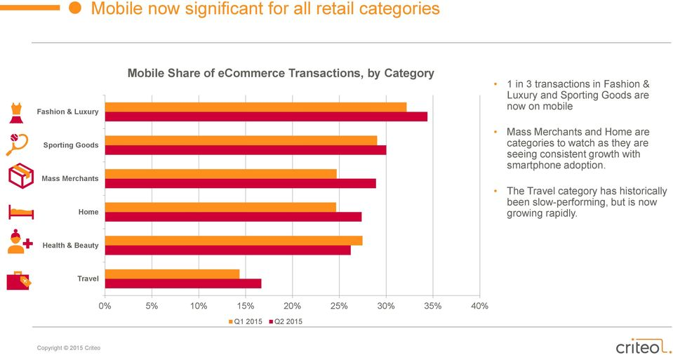 Merchants and Home are categories to watch as they are seeing consistent growth with smartphone adoption.