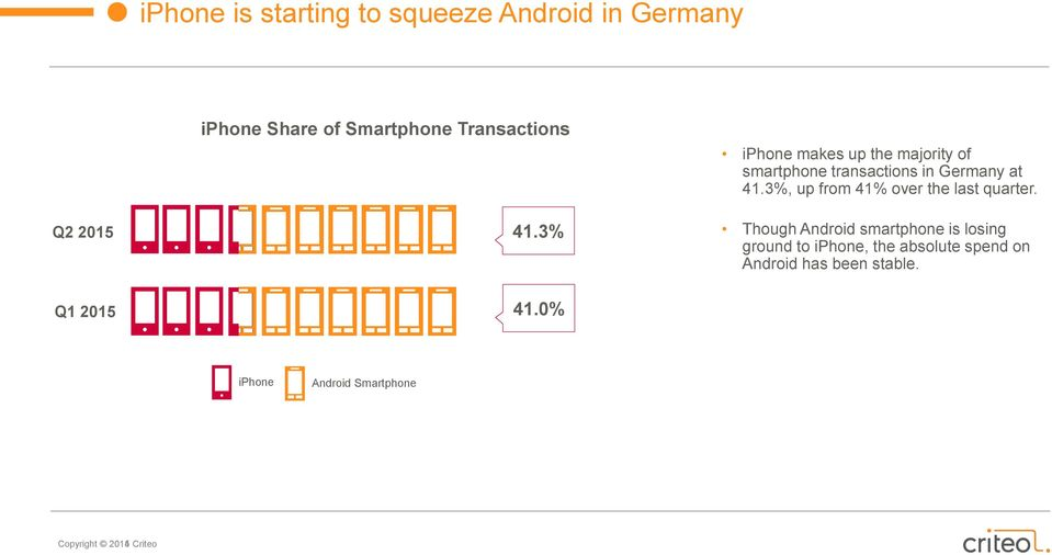 0% iphone makes up the majority of smartphone transactions in Germany at 41.