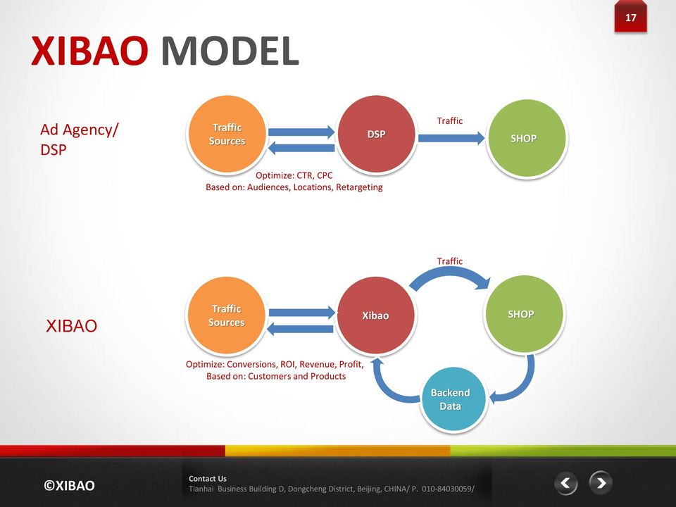 Traffic XIBAO Traffic Sources Xibao SHOP Optimize: Conversions,
