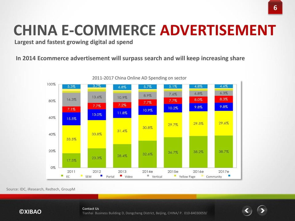 increasing share 2011-2017 China Online AD Spending on sector EC SEM