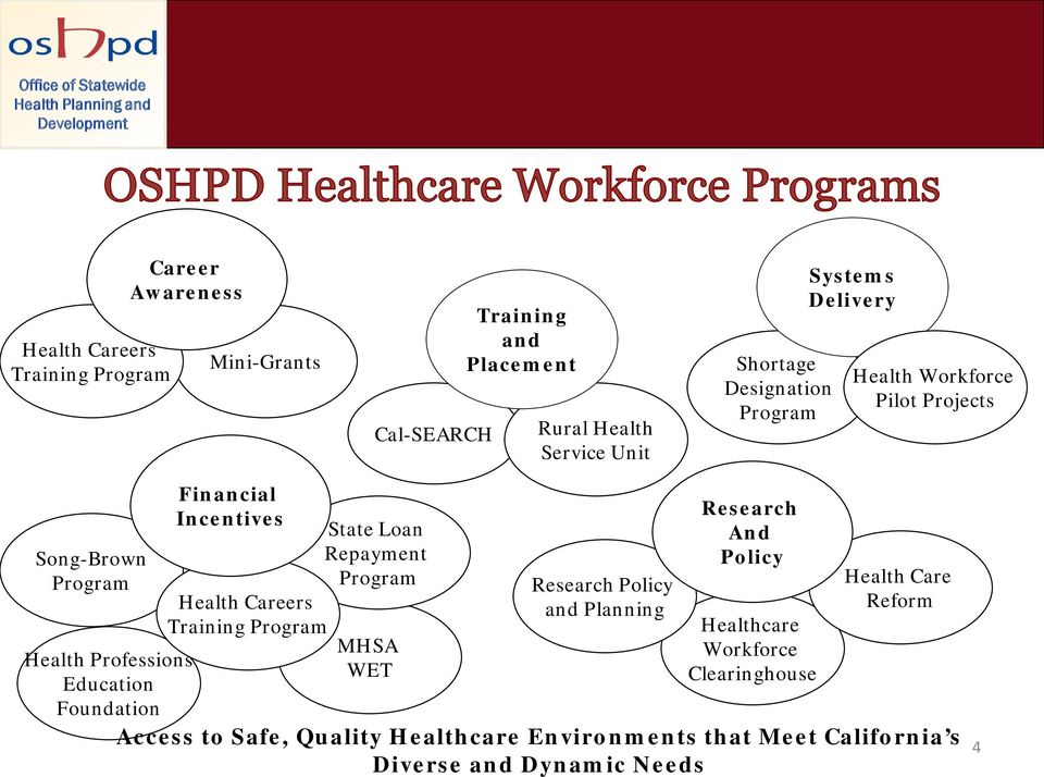 Incentives Health Careers Training Program State Loan Repayment Program MHSA WET Research Policy and Planning Research And Policy