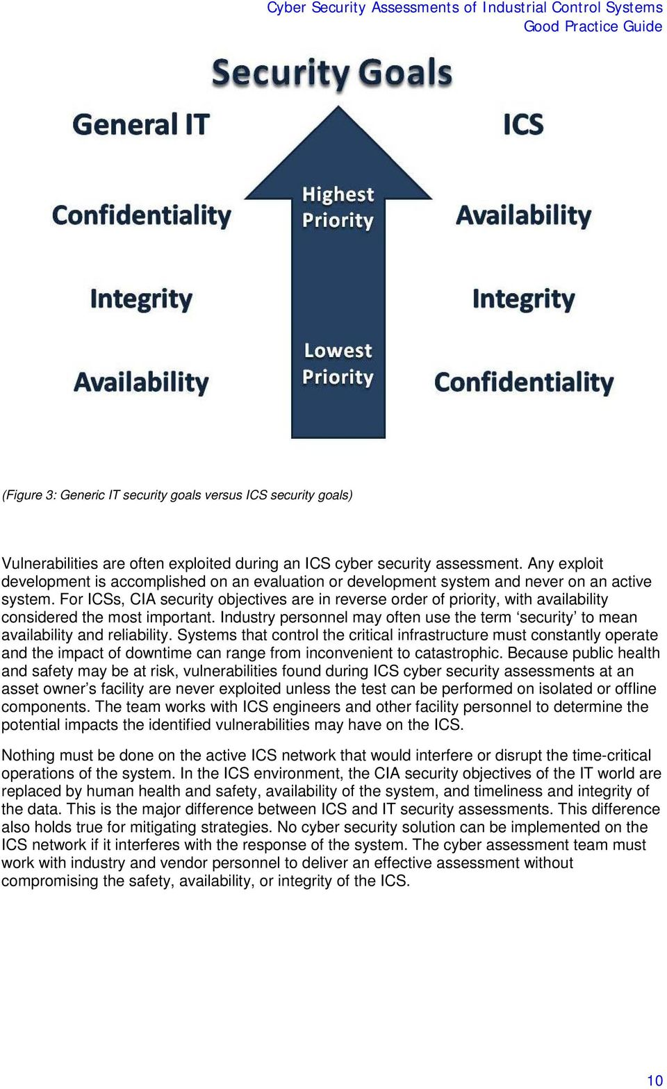For ICSs, CIA security objectives are in reverse order of priority, with availability considered the most important.