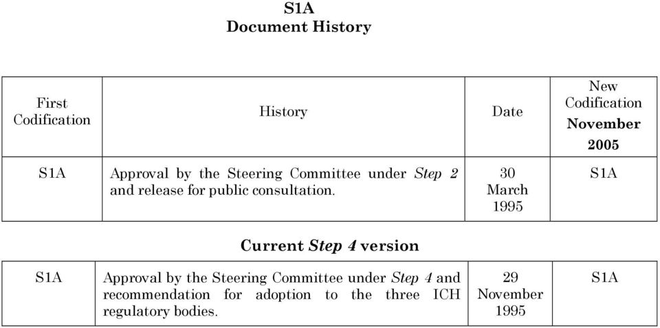 30 March 1995 S1A Current Step 4 version S1A Approval by the Steering Committee under