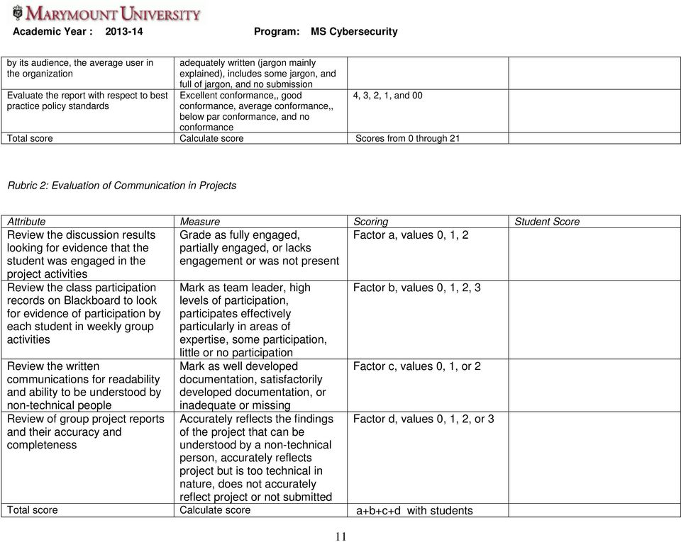through 21 Rubric 2: Evaluation of Communication in Projects Attribute Measure Scoring Student Score Review the discussion results looking for evidence that the student was engaged in the project