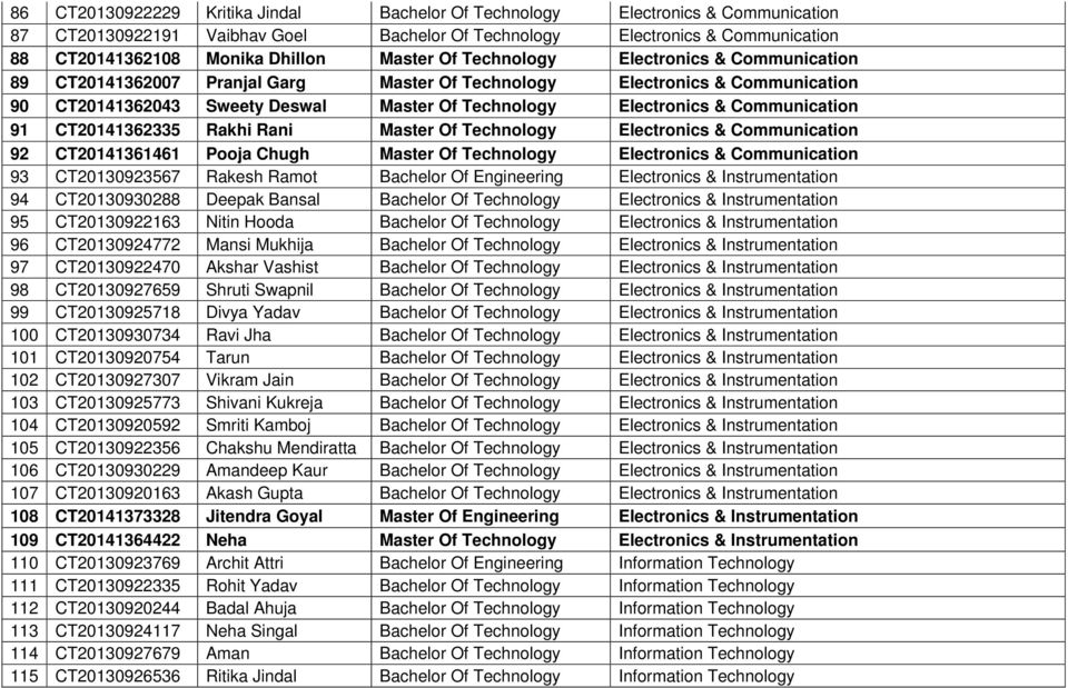 Communication 91 CT20141362335 Rakhi Rani Master Of Technology Electronics & Communication 92 CT20141361461 Pooja Chugh Master Of Technology Electronics & Communication 93 CT20130923567 Rakesh Ramot