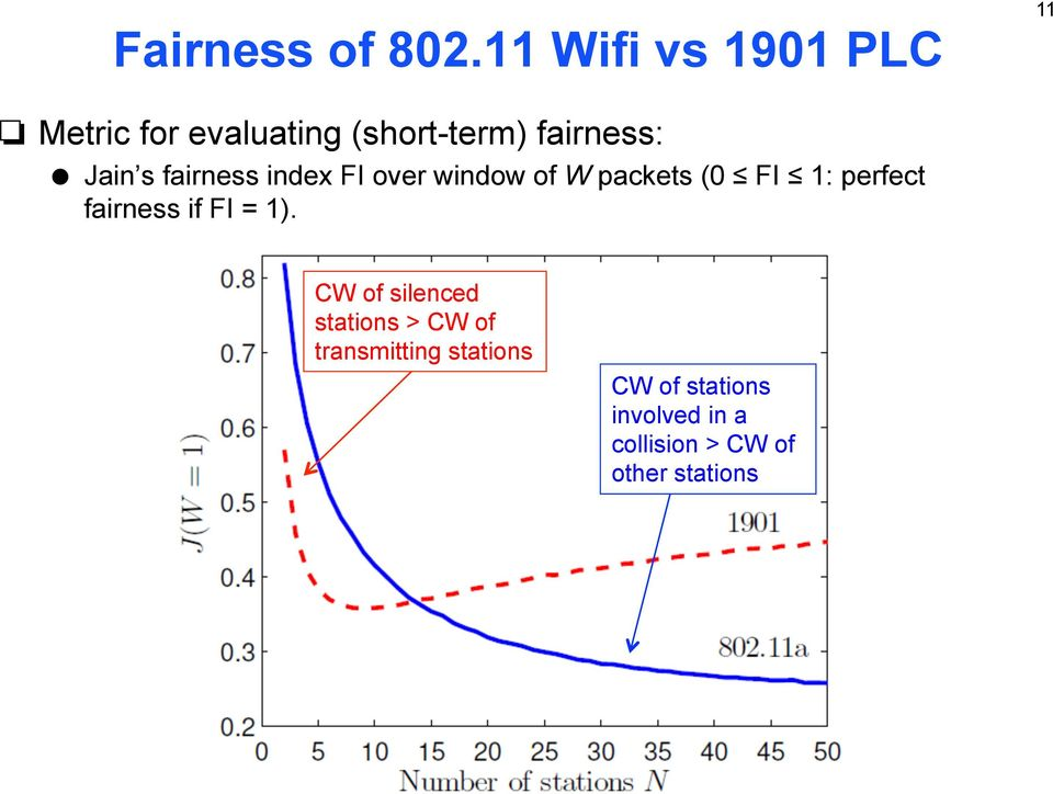 Jain s fairness index FI over window of W packets (0 FI 1: perfect