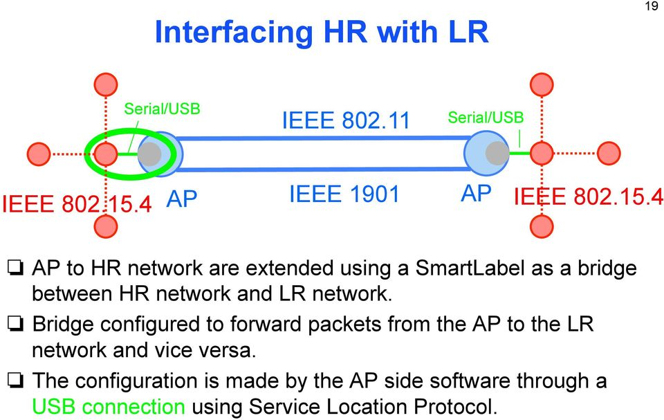 4 AP to HR network are extended using a SmartLabel as a bridge between HR network and LR network.