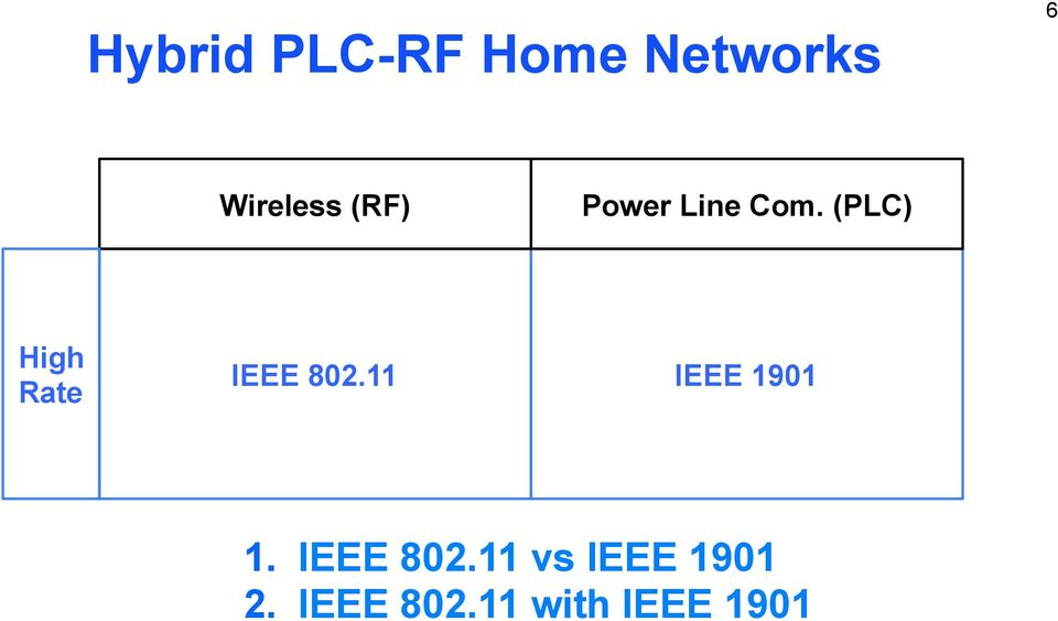 (PLC) High Rate IEEE 802.