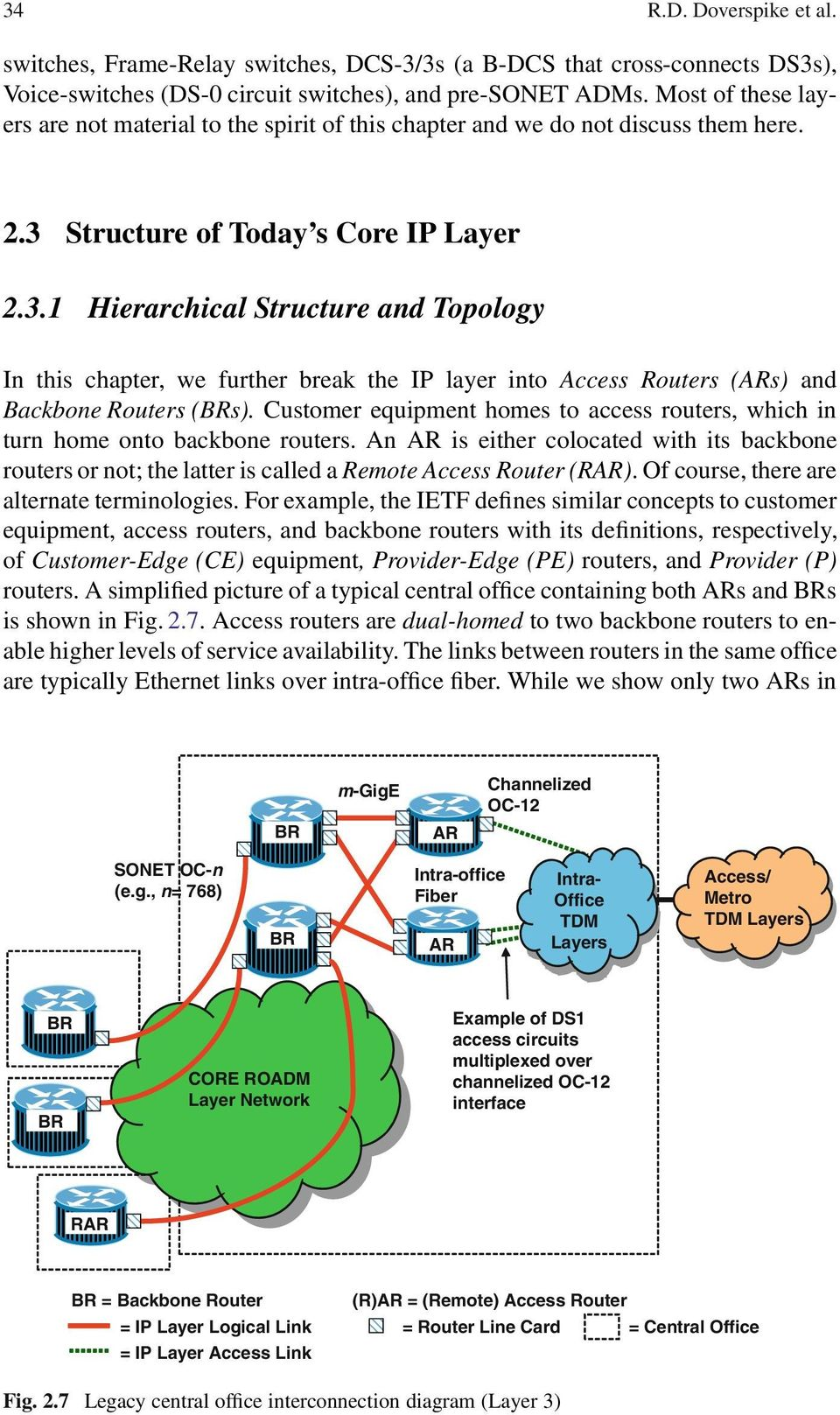 Structure of Today s Core IP Layer 2.3.1 Hierarchical Structure and Topology In this chapter, we further break the IP layer into Access Routers (ARs) and Backbone Routers (BRs).