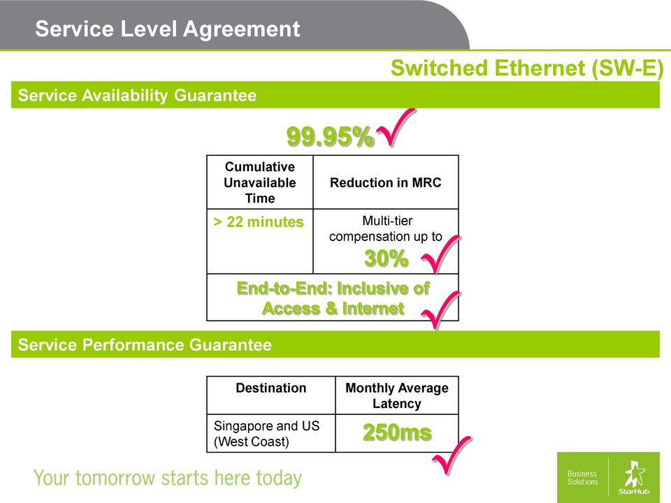 95% Reduction in MRC > 22 minutes Multi-tier compensation up to 30%