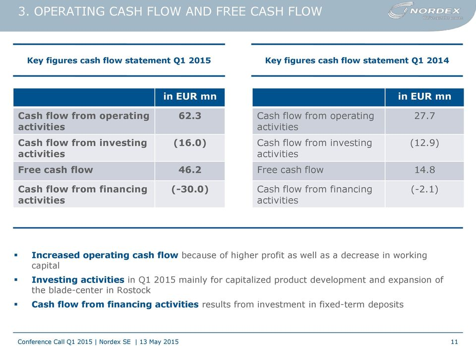 8 Cash flow from financing activities (-30.0) Cash flow from financing activities (-2.
