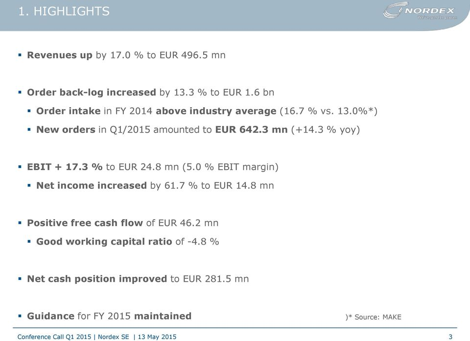 3 mn (+14.3 % yoy) EBIT + 17.3 % to EUR 24.8 mn (5.0 % EBIT margin) Net income increased by 61.7 % to EUR 14.