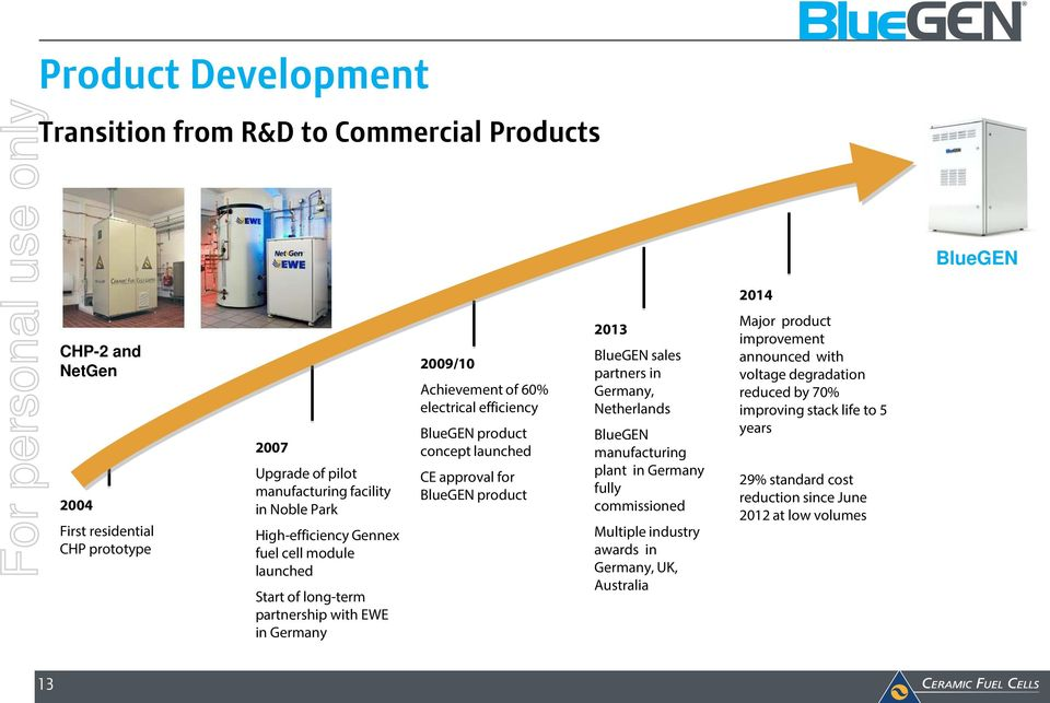 launched CE approval for BlueGEN product 2013 BlueGEN sales partners in Germany, Netherlands BlueGEN manufacturing plant in Germany fully commissioned Multiple industry awards in