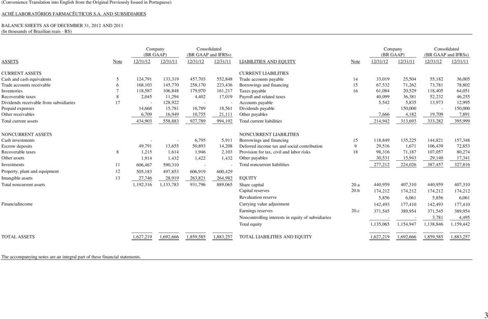 ORATÓRIOS FARMACÊUTICOS S.A. AND SUBSIDIARIES BALANCE SHEETS AS OF DECEMBER 31, 2012 AND 2011 (In thousands of Brazilian reais - R$) (BR GAAP) (BR GAAP) ASSETS Note 12/31/12 12/31/11 12/31/12