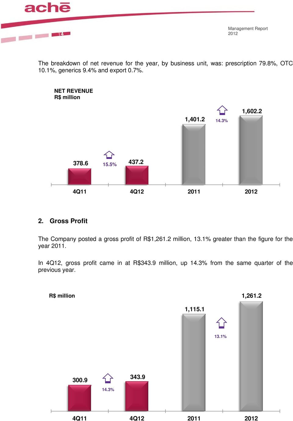 Gross Profit The posted a gross profit of R$1,261.2 million, 13.1% greater than the figure for the year 2011.