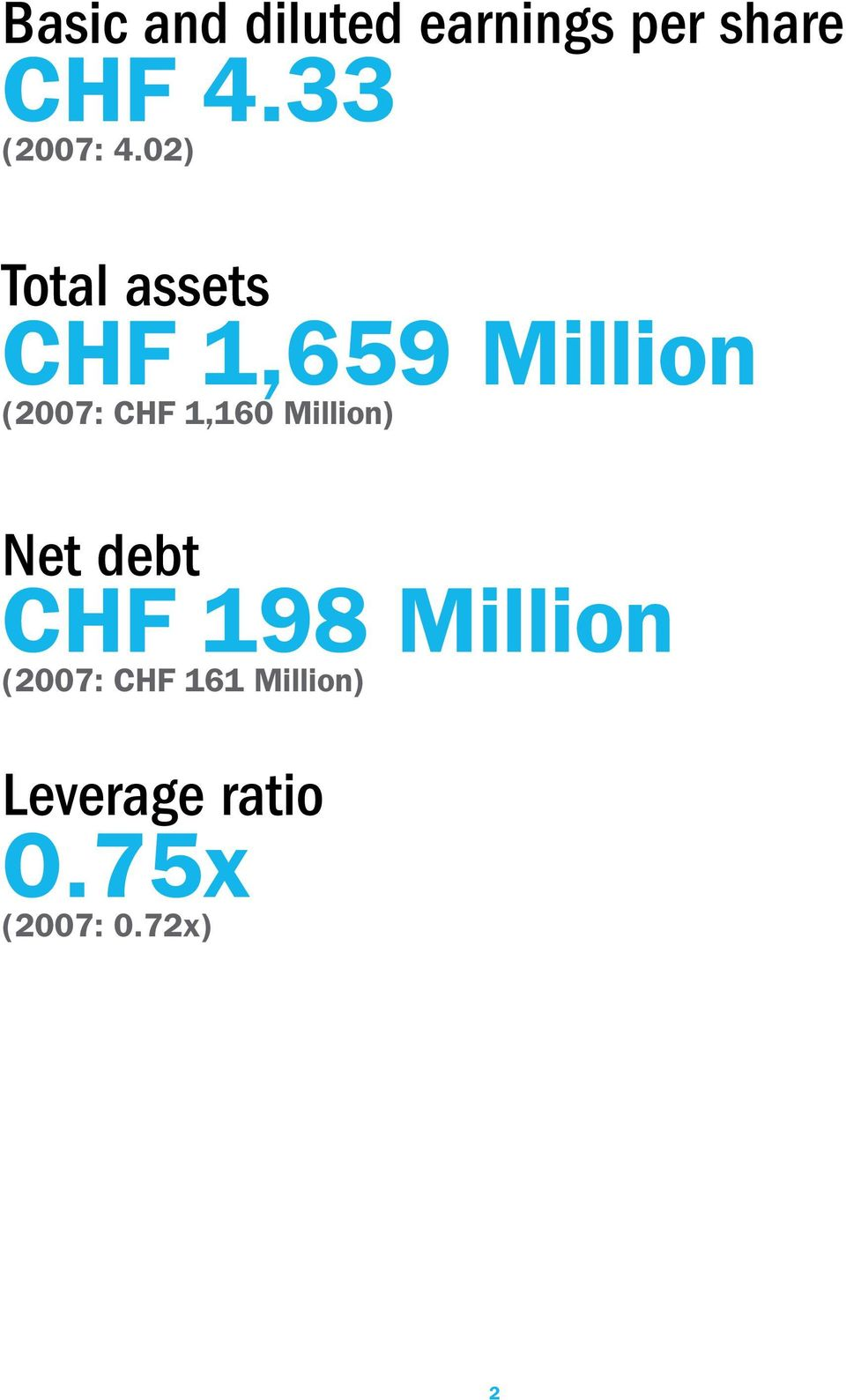 02) Total assets CHF 1,659 Million (2007: CHF