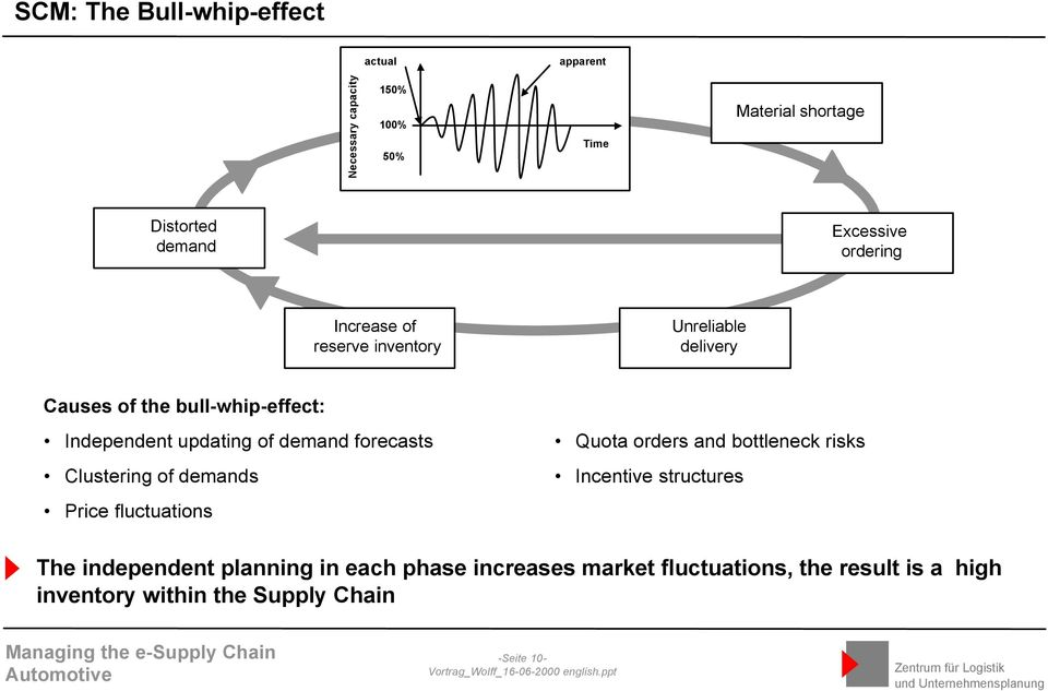 of demand forecasts Clustering of demands Price fluctuations Quota orders and bottleneck risks Incentive structures The
