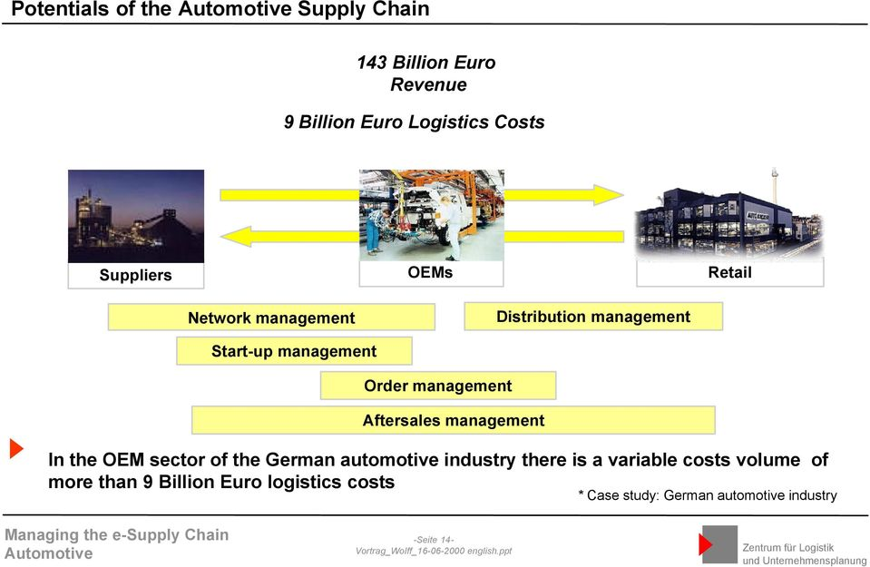 Aftersales management In the OEM sector of the German automotive industry there is a variable