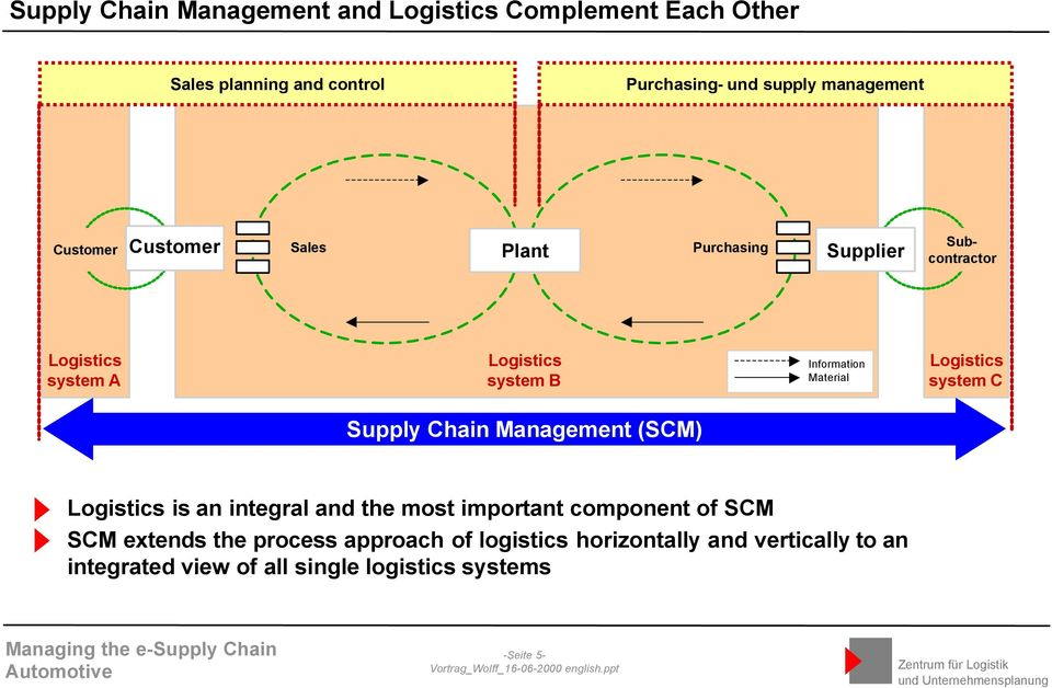 Logistics system C Supply Chain Management (SCM) Logistics is an integral and the most important component of SCM SCM