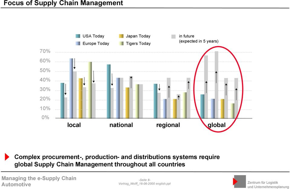 national regional global Complex procurement-, production- and distributions