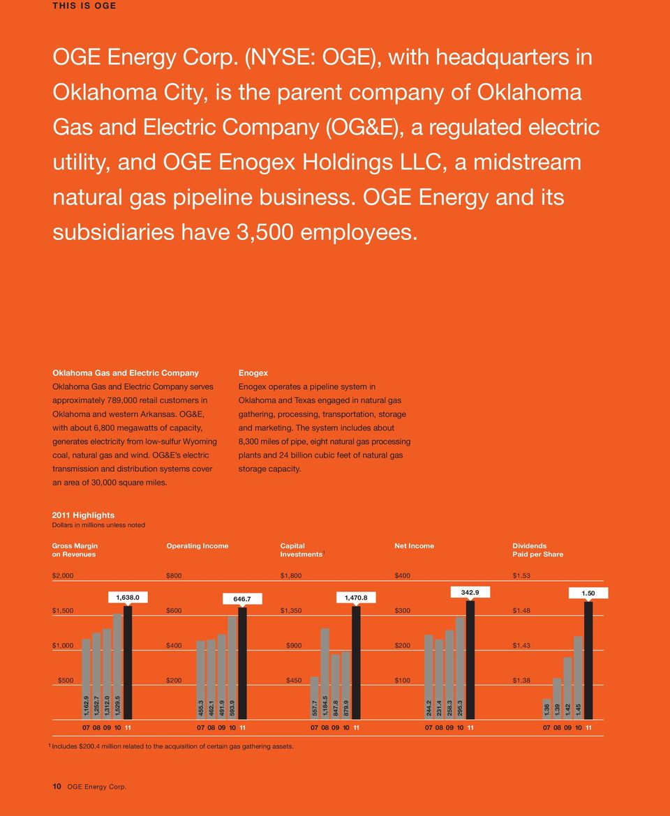 pipeline business. OGE Energy and its subsidiaries have 3,500 employees.
