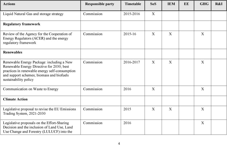 support schemes; biomass and biofuels sustainability policy 2016-2017 X X X Communication on Waste to Energy 2016 X X Climate Action Legislative proposal to revise the EU