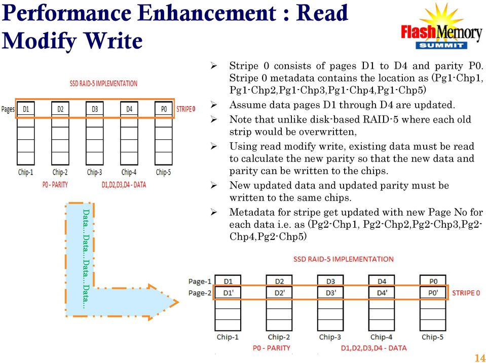 Note that unlike disk-based RAID-5 where each old strip would be overwritten, Using read modify write, existing data must be read to calculate the new parity so that