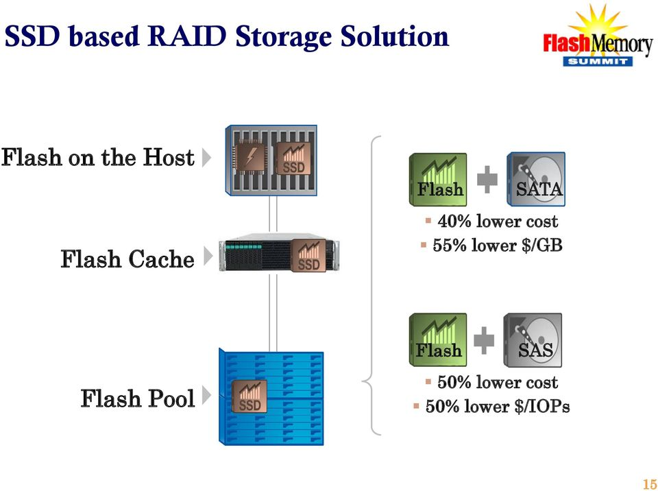 lower cost 55% lower $/GB Flash Pool