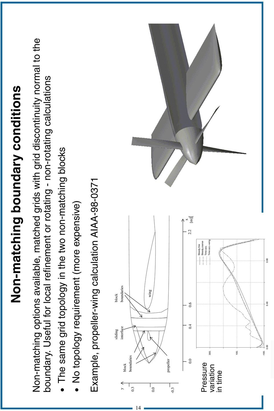 requirement (more expensive) Example, propeller-wing calculation AIAA-98-0371 y 0.3 sliding interface block boundaries block boundaries 0.