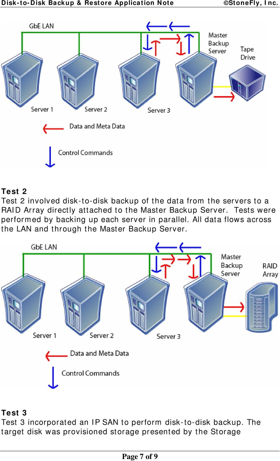 All data flows across the LAN and through the Master Backup Server.