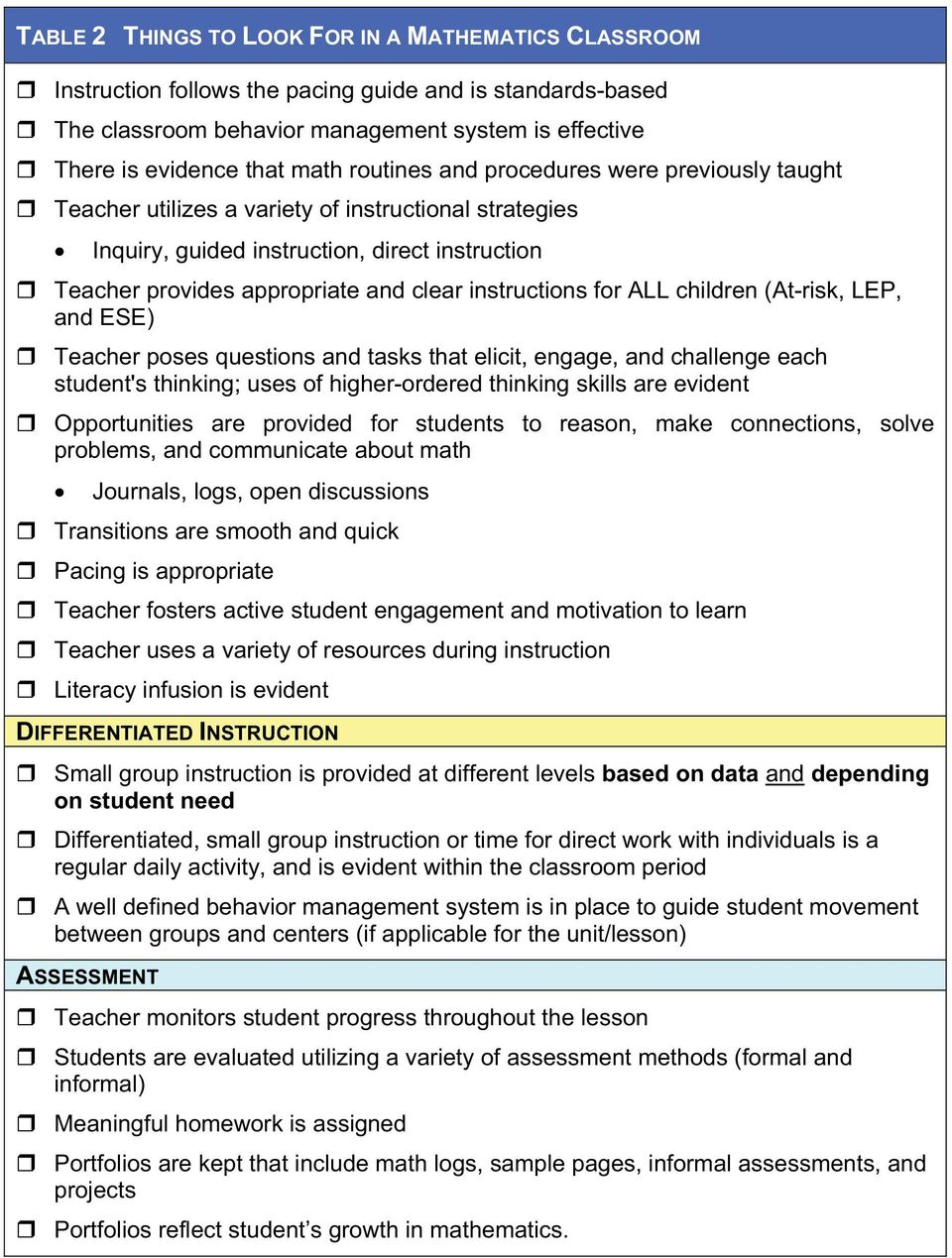 instructions for ALL children (At-risk, LEP, and ESE) Teacher poses questions and tasks that elicit, engage, and challenge each student's thinking;uses of higher-ordered thinking skills are evident