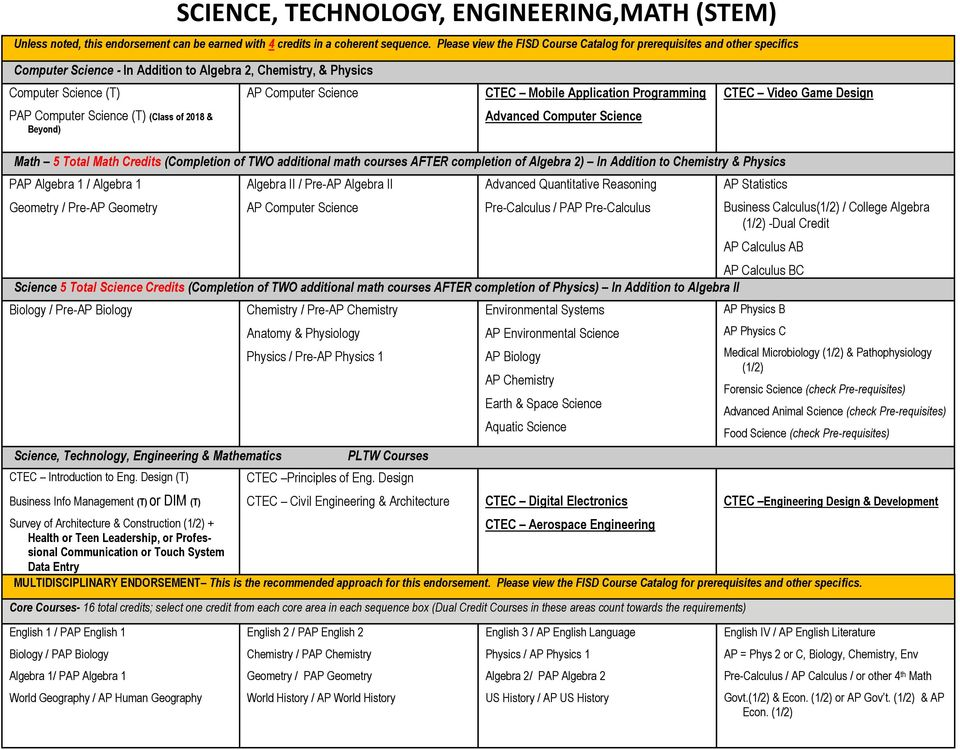 Beyond) AP Computer Science CTEC Mobile Application Programming Advanced Computer Science CTEC Video Game Design Math 5 Total Math Credits (Completion of TWO additional math courses AFTER completion