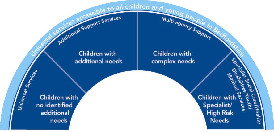 2 Central Bedfordshire Access Criteria This model is the Access Criteria based on national guidance and legislation Universal Needs: Children or young people with Universal Needs have no additional