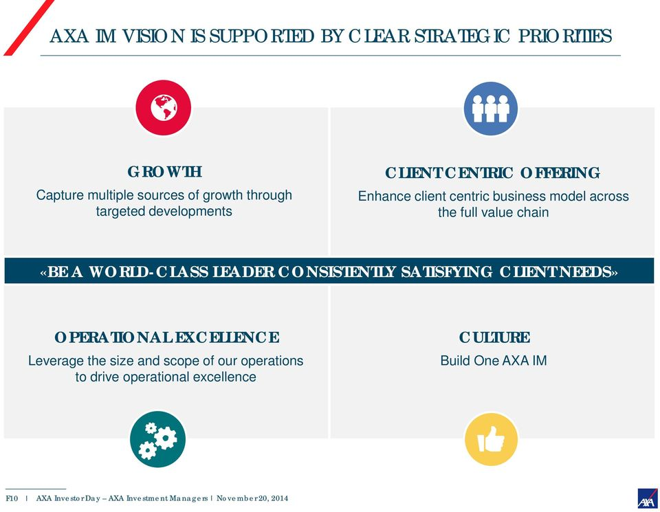 full value chain «BE A WORLD-CLASS LEADER CONSISTENTLY SATISFYING CLIENT NEEDS» OPERATIONAL EXCELLENCE