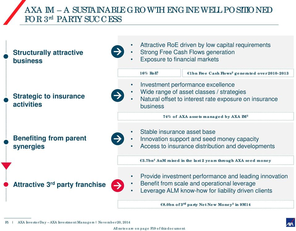 offset to interest rate exposure on insurance business 74% of AXA assets managed by AXA IM 3 Benefiting from parent synergies Stable insurance asset base Innovation support and seed money capacity
