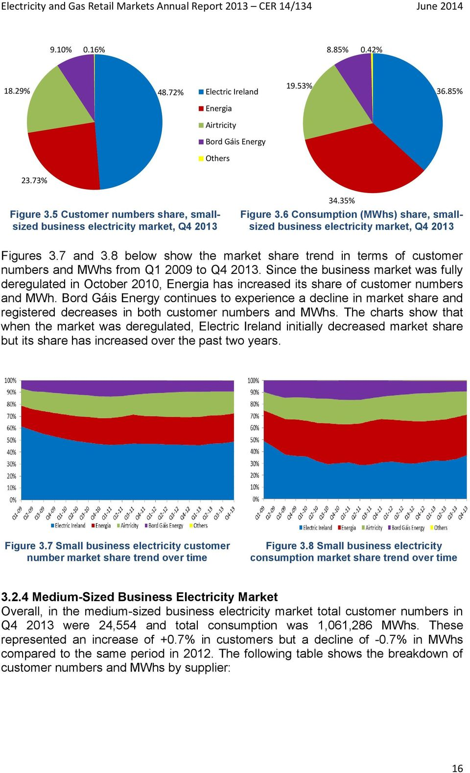 8 below show the market share trend in terms of customer numbers and MWhs from Q1 2009 to Q4 2013.