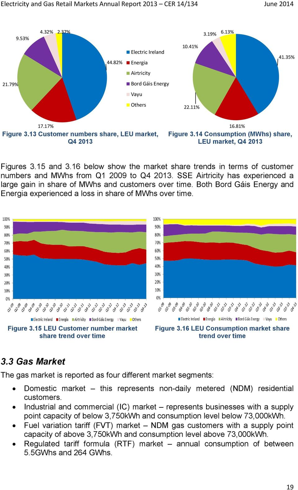SSE Airtricity has experienced a large gain in share of MWhs and customers over time. Both Bord Gáis Energy and Energia experienced a loss in share of MWhs over time. Figure 3.