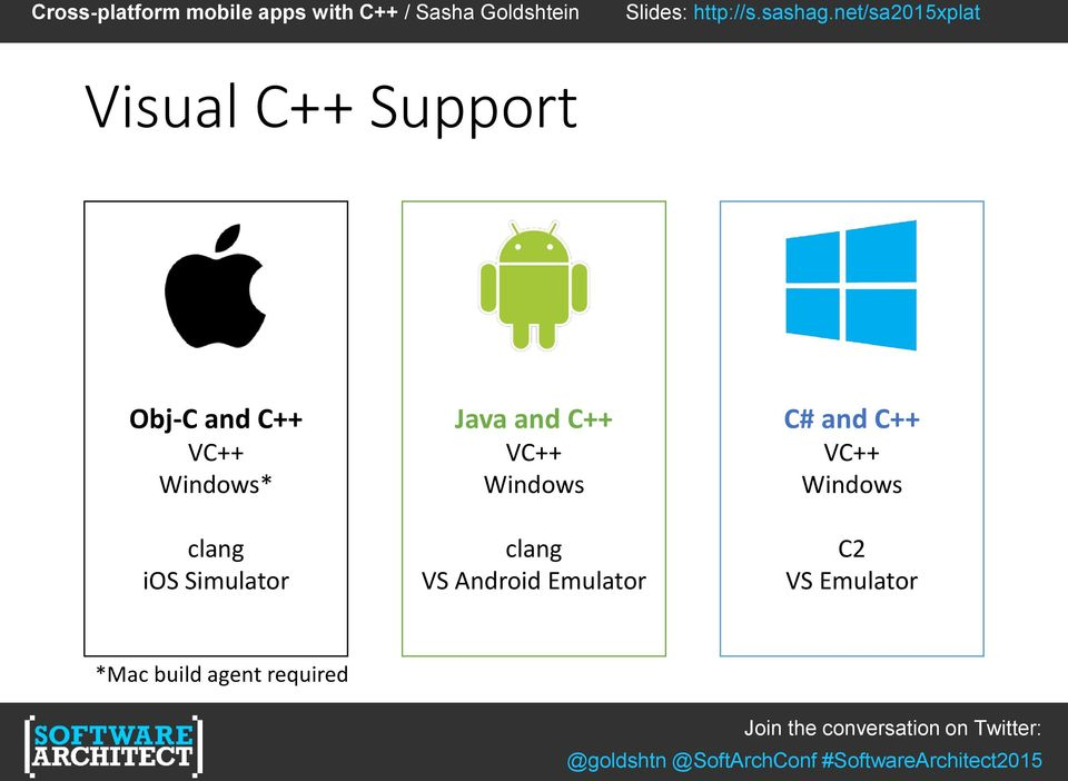 VC++ Windows clang VS Android Emulator C# and