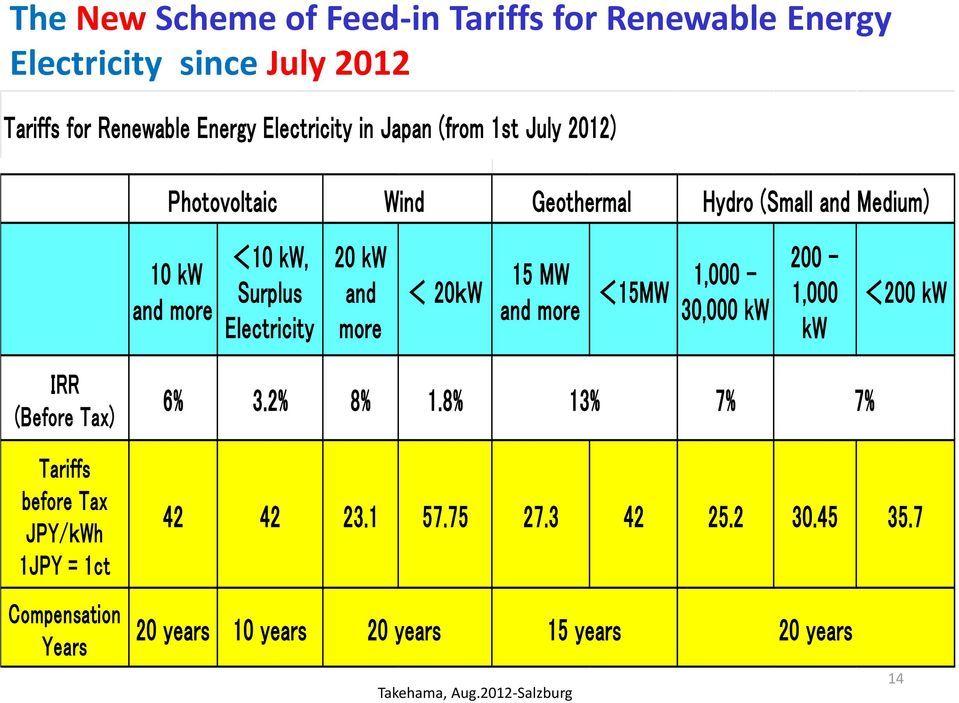20kW 15 MW and more <15MW 1,000-30,000 kw 200-1,000 kw <200 kw IRR (Before Tax) Tariffs before Tax JPY/kWh 1JPY = 1ct Compensation Years